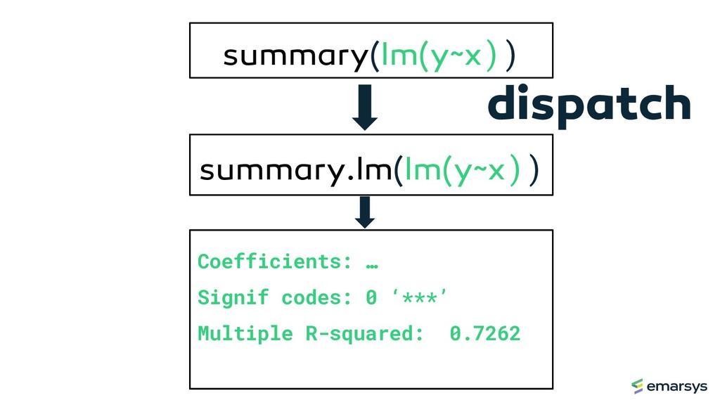 summary(lm(y~x)) Coefficients: … Signif codes: ...