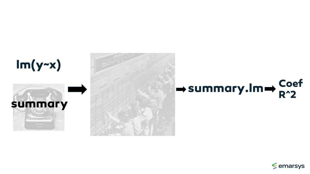 lm(y~x) summary summary.lm Coef R^2