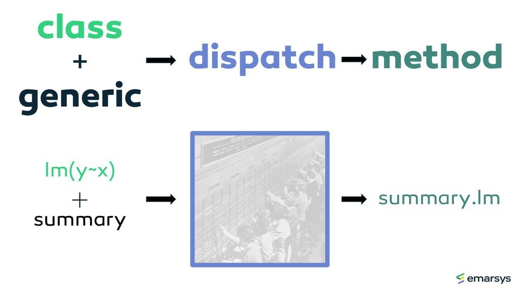 lm(y~x) summary summary.lm dispatch method clas...