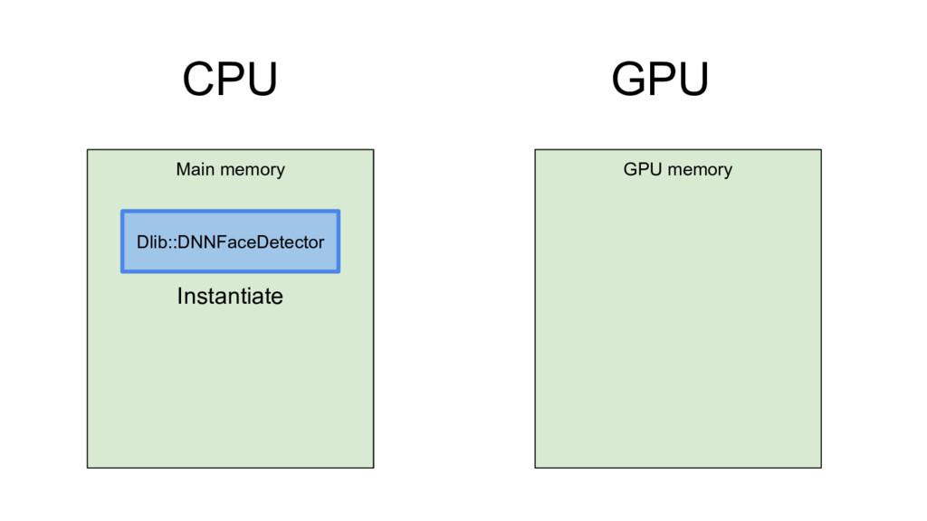 CPU GPU GPU memory Main memory Dlib::DNNFaceDet...