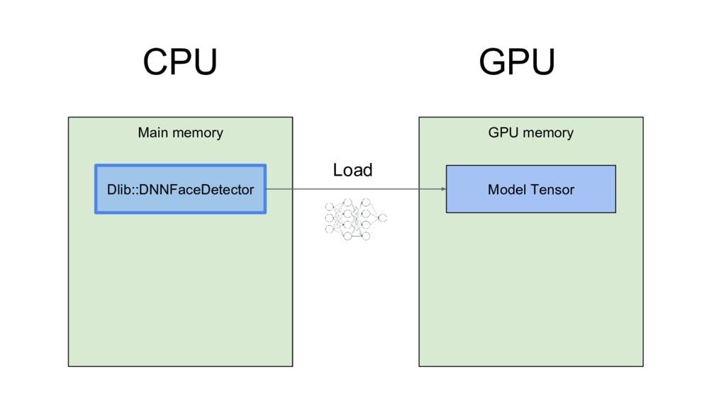 CPU GPU GPU memory Model Tensor Main memory Dli...