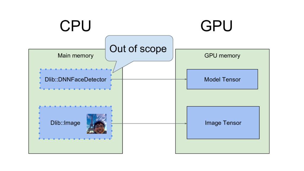 CPU GPU GPU memory Model Tensor Image Tensor Ma...
