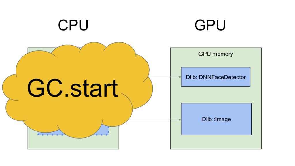 CPU GPU GPU memory Dlib::DNNFaceDetector Dlib::...