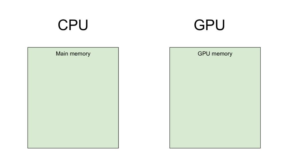 CPU GPU GPU memory Main memory