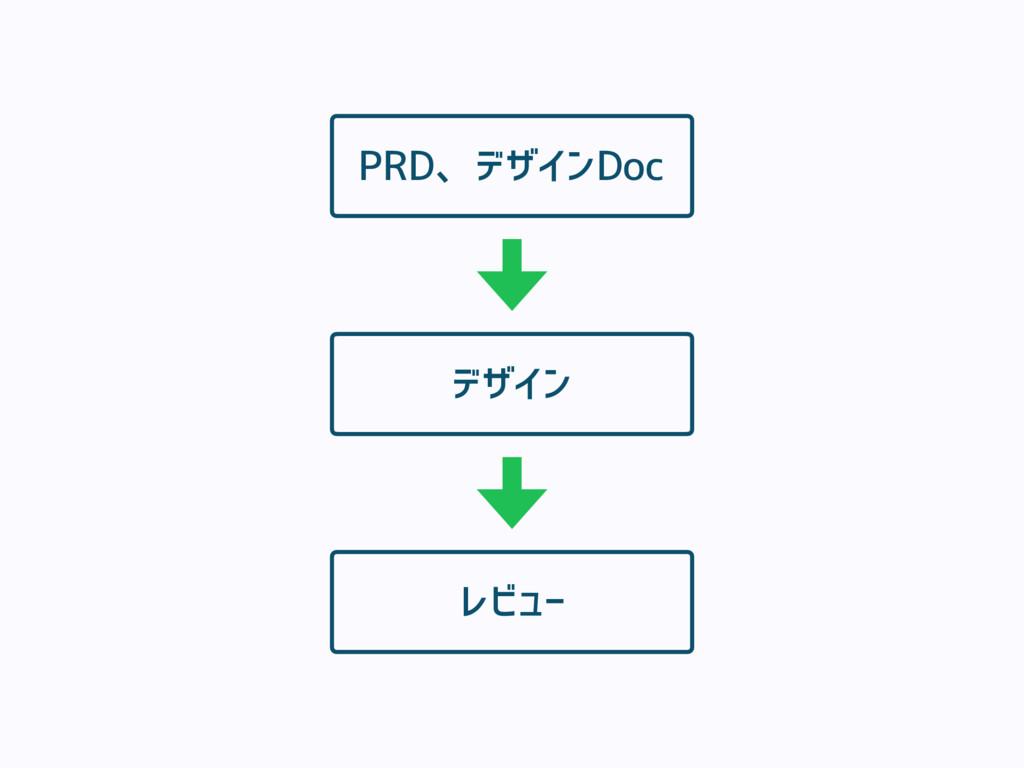 PRD、デザインDoc デザイン レビュー