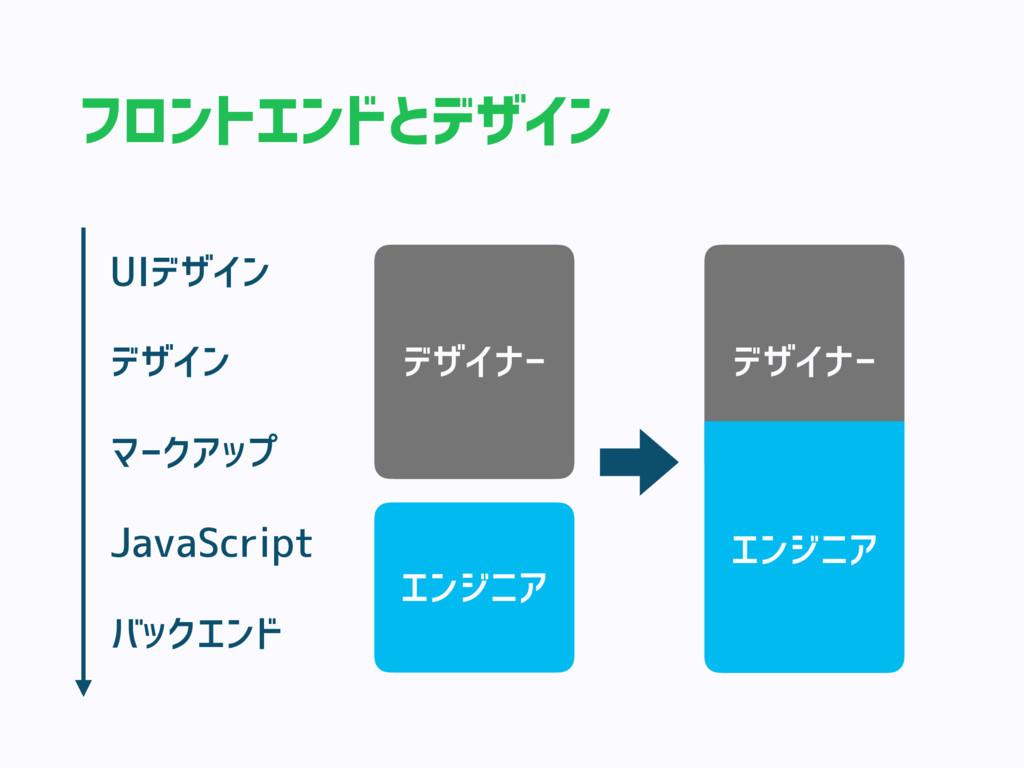 フロントエンドとデザイン デザイン マークアップ JavaScript バックエンド UIデザ...
