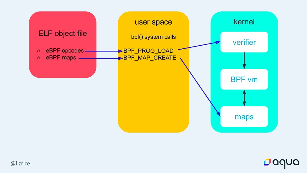 @lizrice ELF object file ○ eBPF opcodes ○ eBPF ...