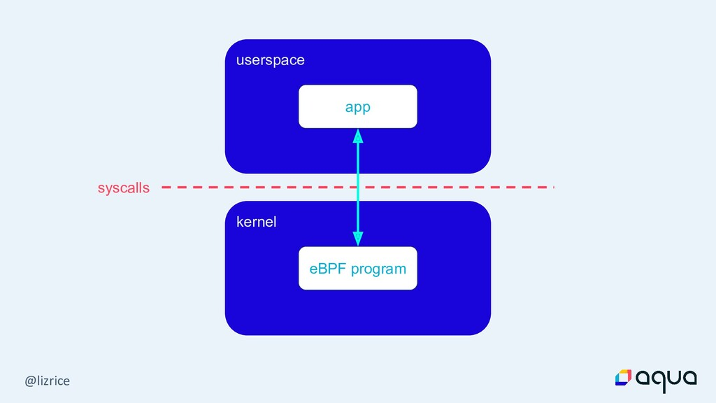 @lizrice userspace kernel syscalls app eBPF pro...
