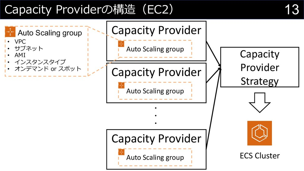 13 Capacity Providerの構造(EC2) Auto Scaling group...
