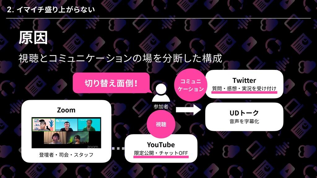 原因 視聴とコミュニケーションの場を分断した構成 Zoom 登壇者・司会・スタッフ YouTu...
