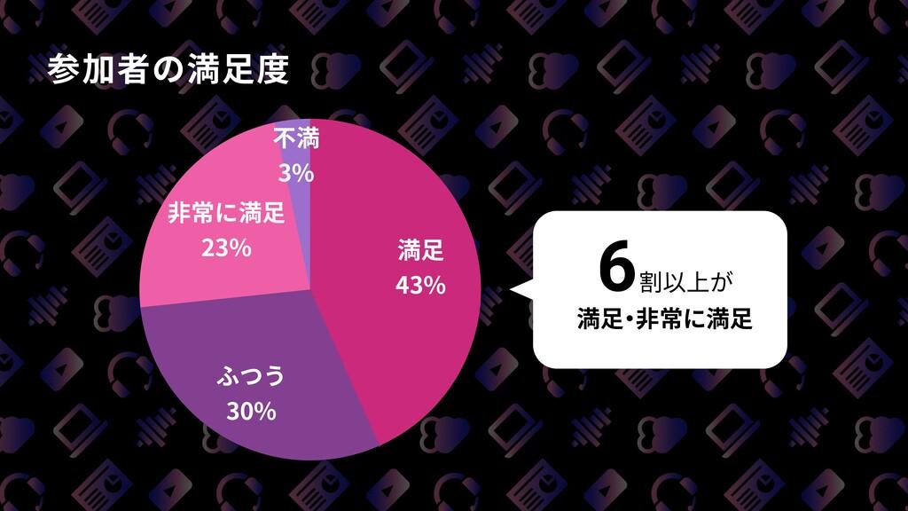 参加者の満⾜度 不満 3% ⾮常に満⾜ 23% ふつう 30% 満⾜ 43% 6割以上が 満⾜...