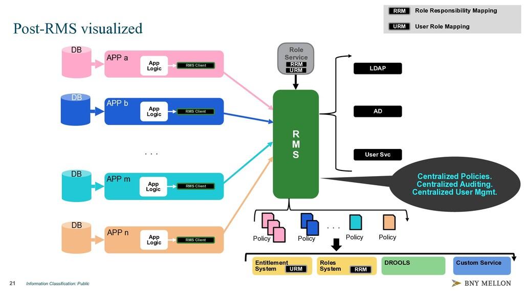 Information Classification: Public 21 Post-RMS ...