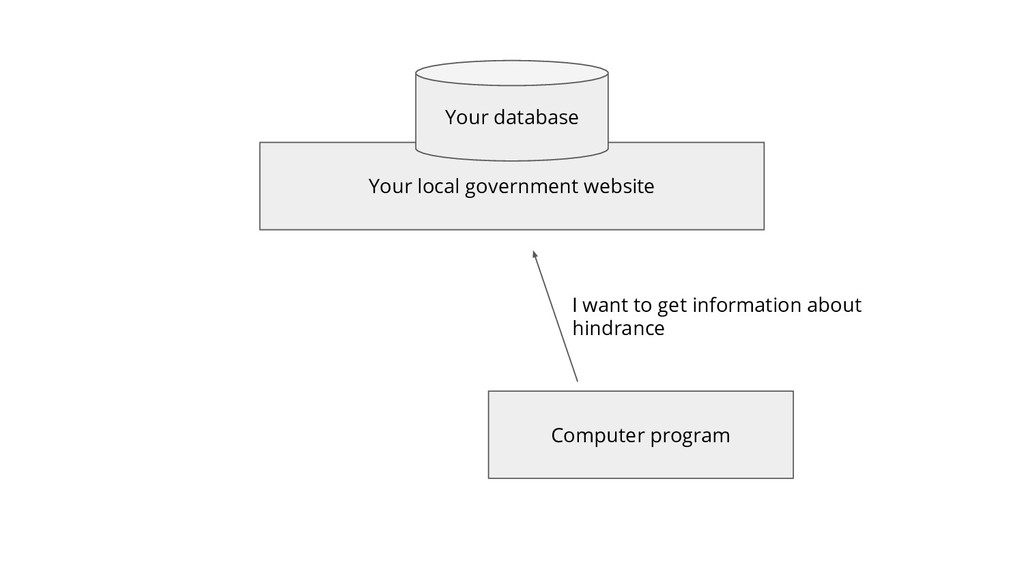 Your local government website Your database Com...