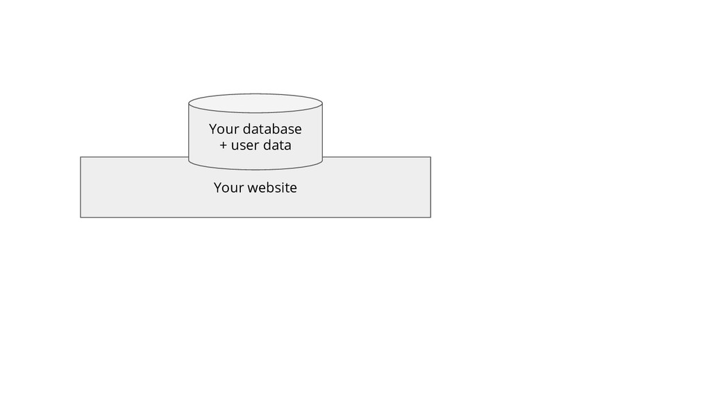 Your website Your database + user data