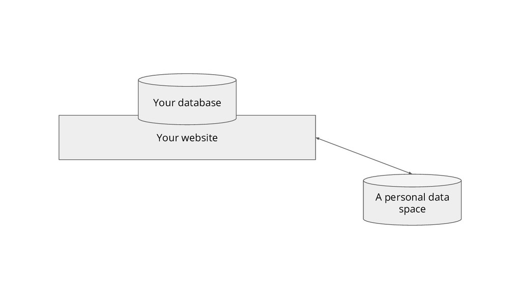 Your website Your database A personal data space