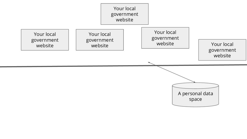 Your local government website Your local govern...