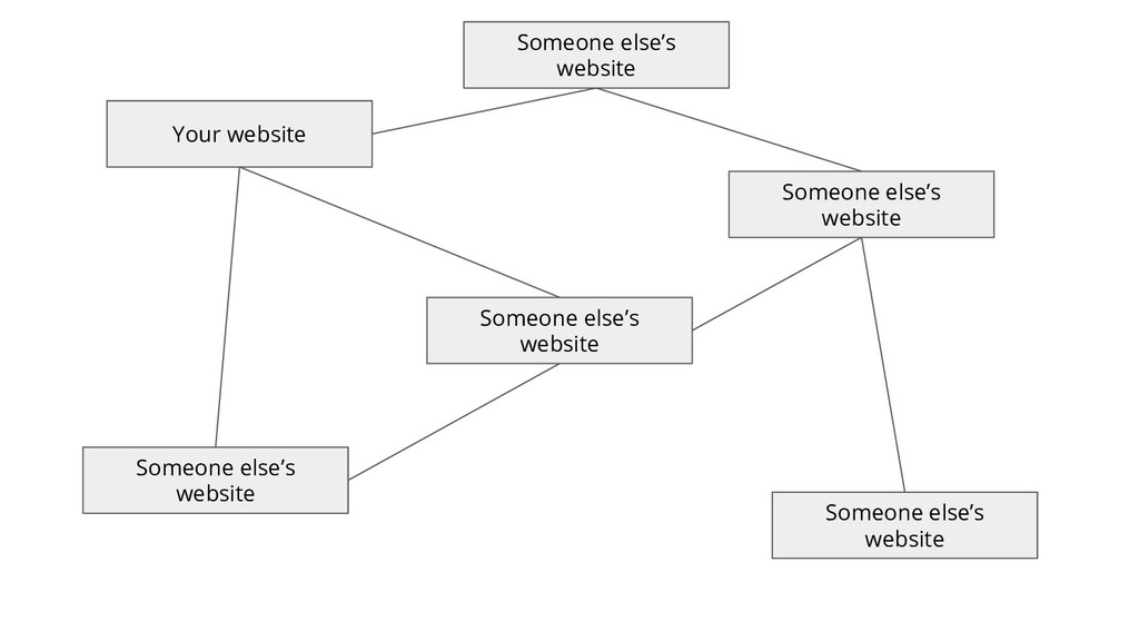 Your website Someone else's website Someone els...