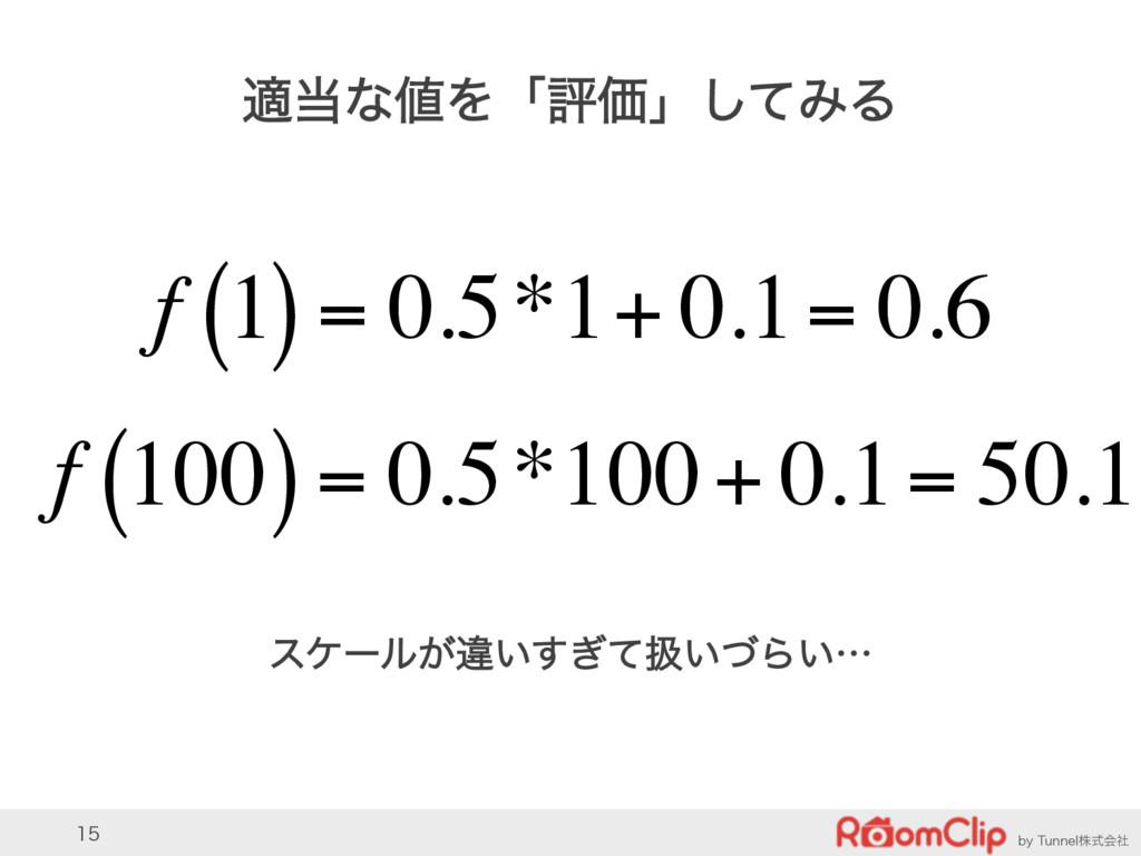 CZ5VOOFMגࣜձࣾ  దͳΛʮධՁʯͯ͠ΈΔ f 1 ( )= 0.5*...