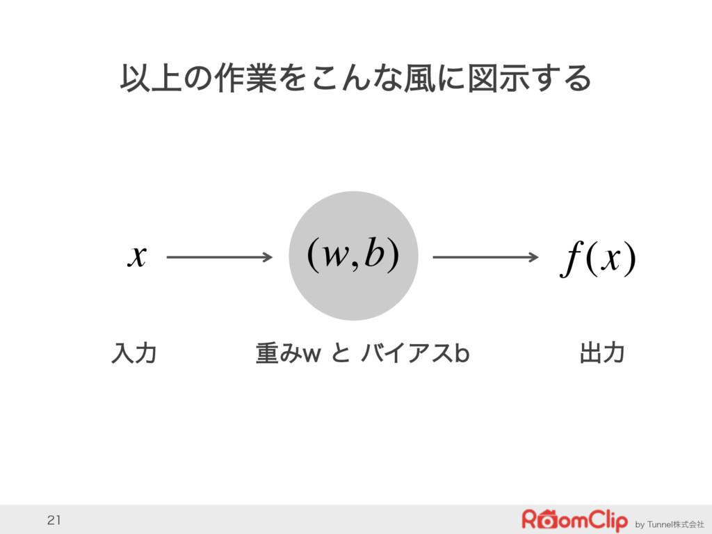 CZ5VOOFMגࣜձࣾ  Ҏ্ͷ࡞ۀΛ͜Μͳ෩ʹਤࣔ͢Δ x (w,b) f (...