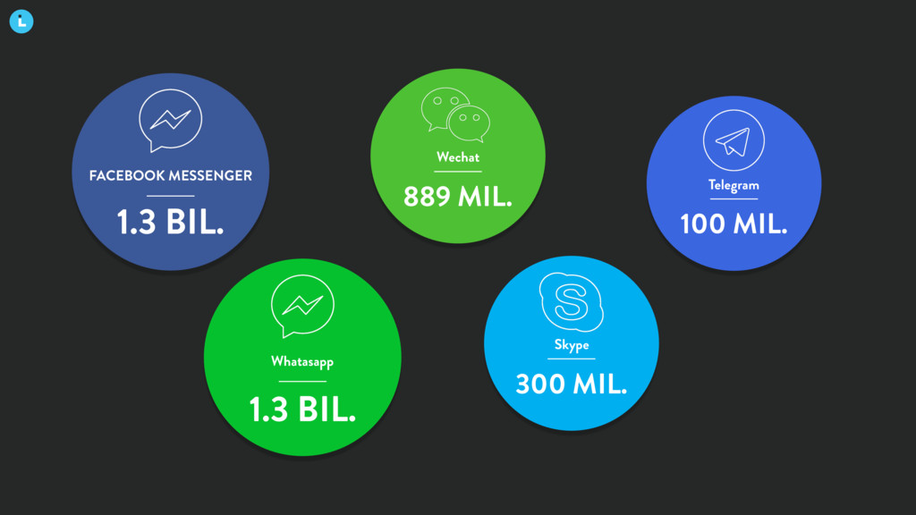 FACEBOOK MESSENGER 1.3 BIL. Whatasapp 1.3 BIL. ...