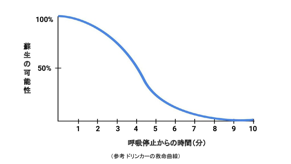 100% 50% 1 2 3 4 5 6 7 8 9 10 呼吸停止からの時間(分) 蘇 生 ...