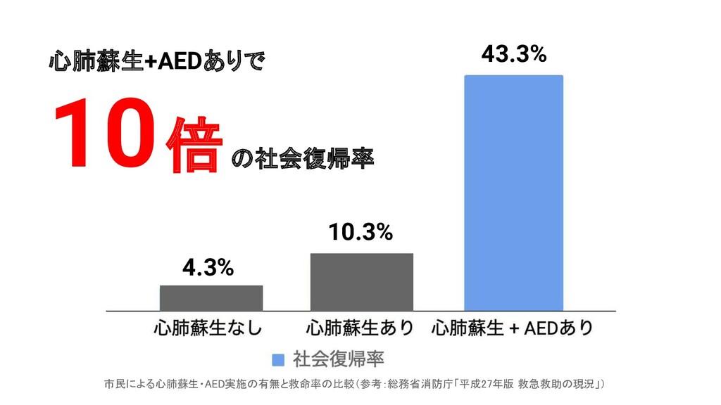 4.3% 10.3% 43.3% 市民による心肺蘇生・AED実施の有無と救命率の比較(参考:総...