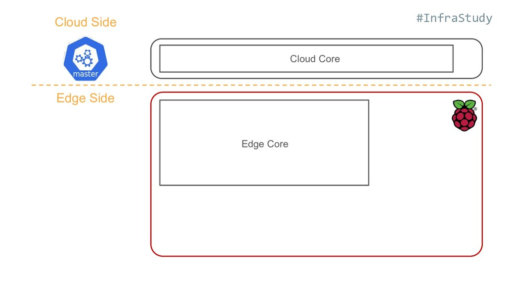 #InfraStudy Cloud Core Edge Core Cloud Side Edg...