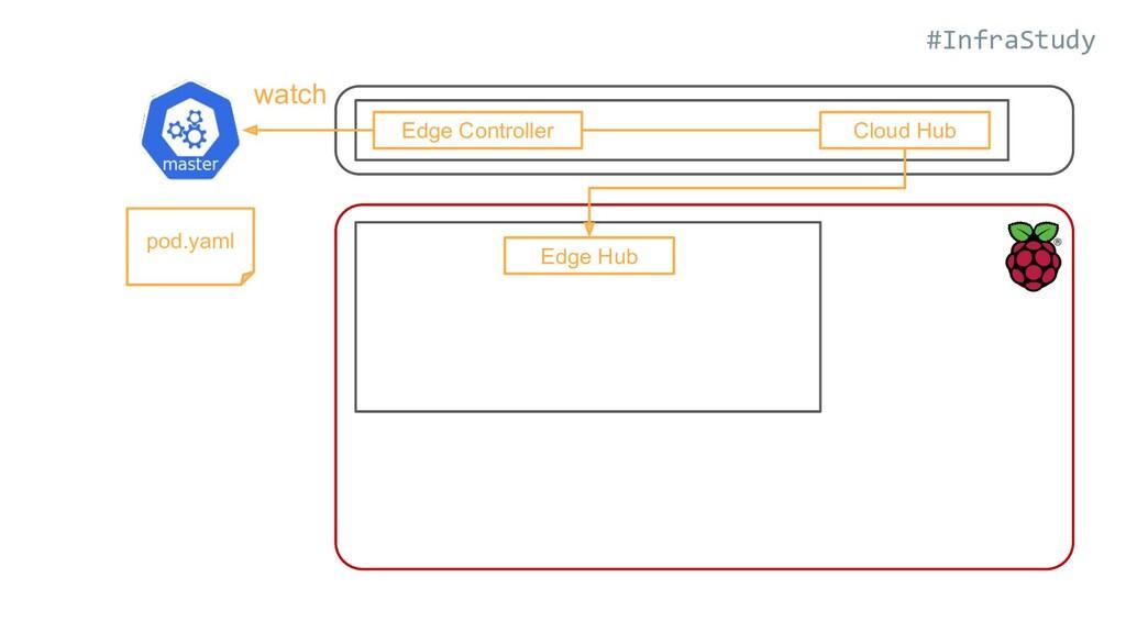 #InfraStudy Edge Controller Cloud Hub Edge Hub ...