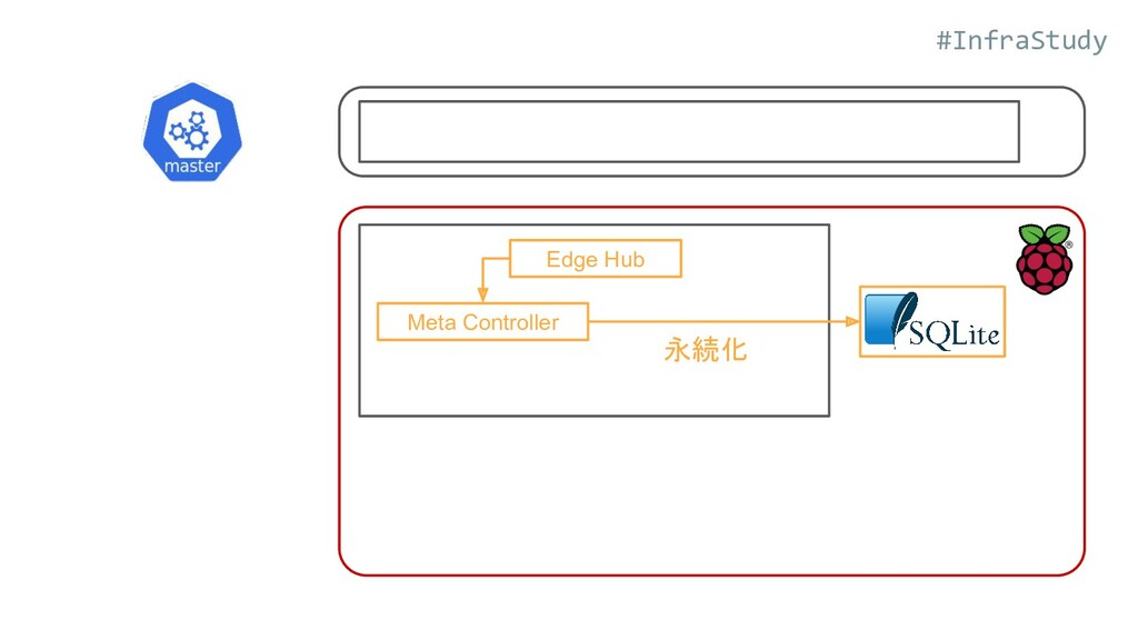 #InfraStudy Edge Hub Meta Controller 永続化