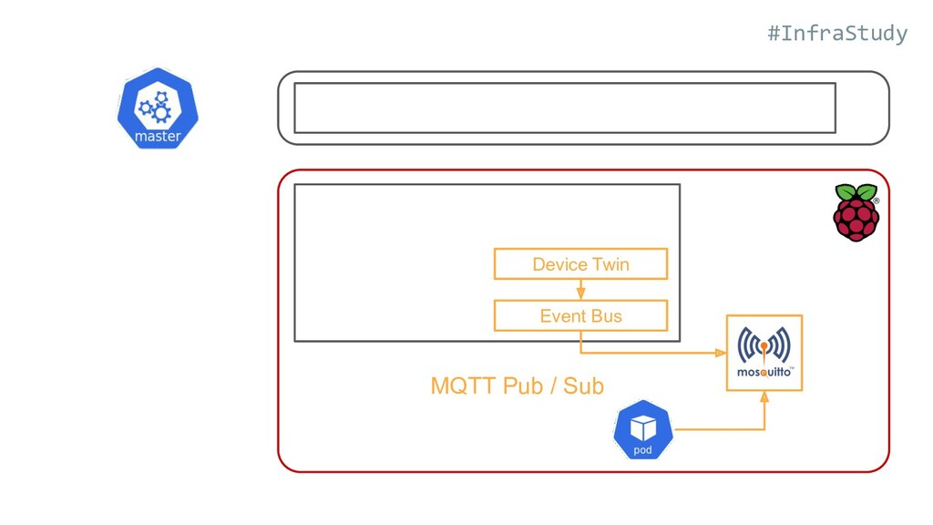 #InfraStudy Device Twin Event Bus MQTT Pub / Sub