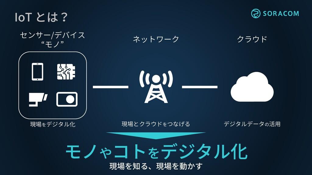 """クラウド センサー/デバイス """"モノ"""" ネットワーク 現場をデジタル化 現場とクラウドをつなげ..."""