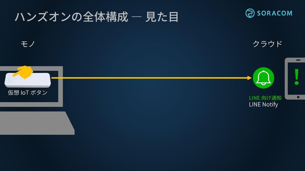 ハンズオンの全体構成 ― 見た目 仮想 IoT ボタン LINE 向け通知 LINE Noti...