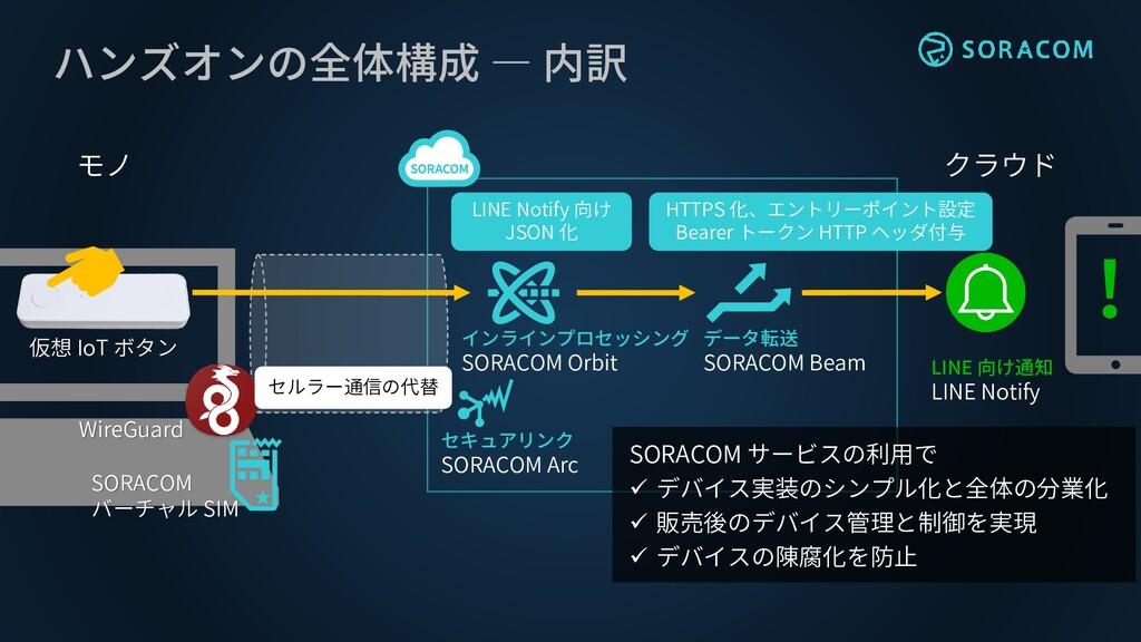 ハンズオンの全体構成 ― 内訳 WireGuard SORACOM バーチャル SIM セキュ...