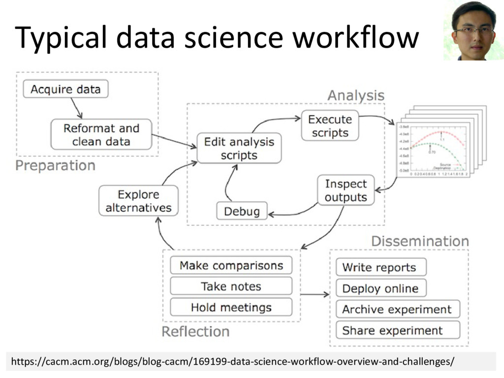 © Microsoft Corporation Typical data science wo...