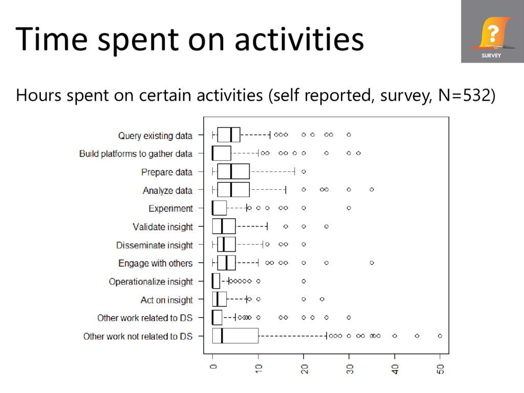 © Microsoft Corporation Time spent on activitie...