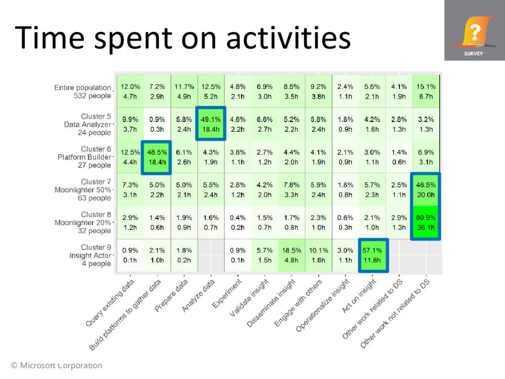 © Microsoft Corporation Time spent on activities