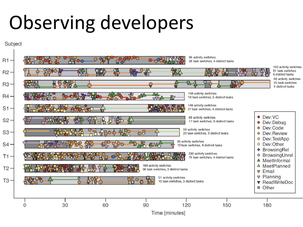 © Microsoft Corporation Observing developers