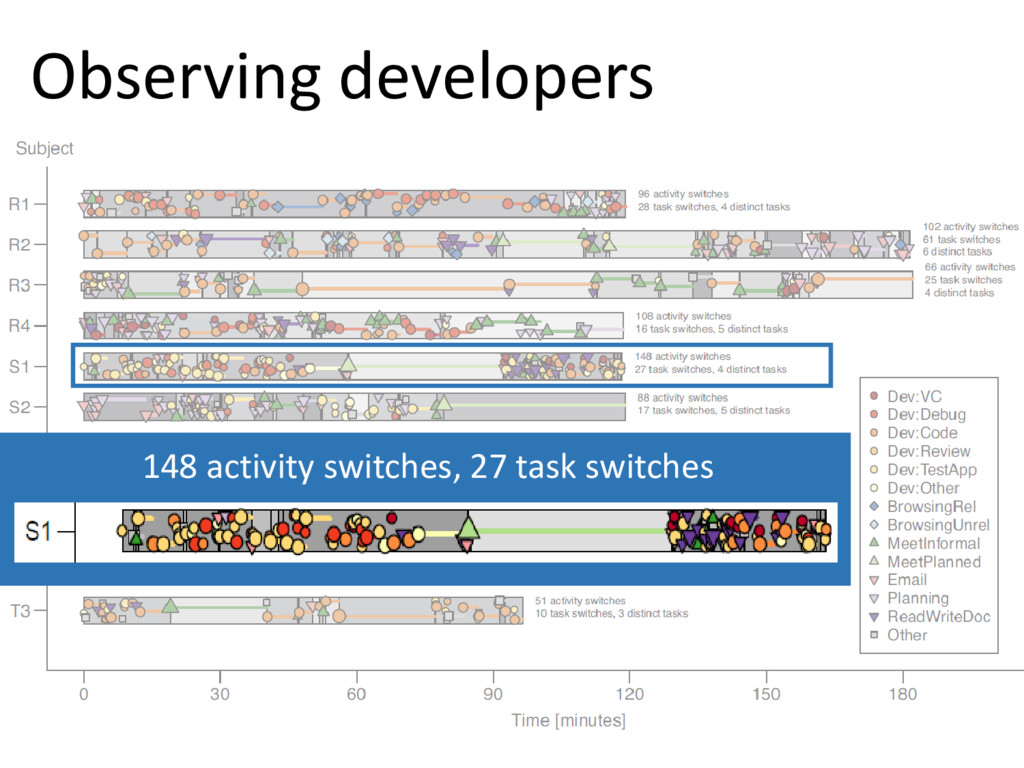 © Microsoft Corporation Observing developers 14...