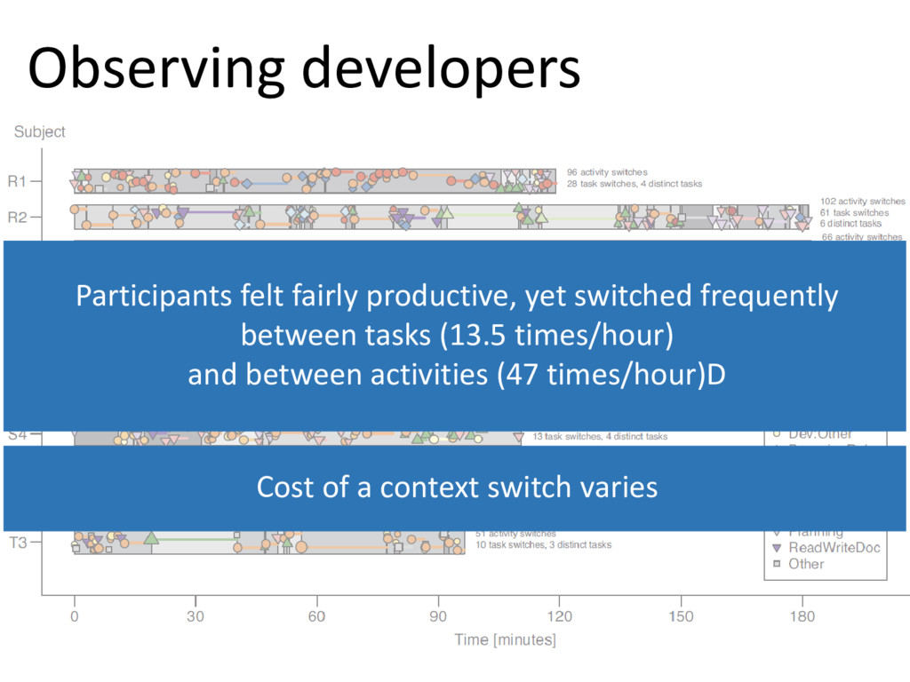 © Microsoft Corporation Observing developers Pa...