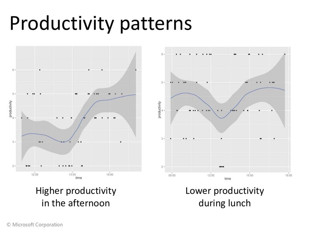 © Microsoft Corporation Productivity patterns L...