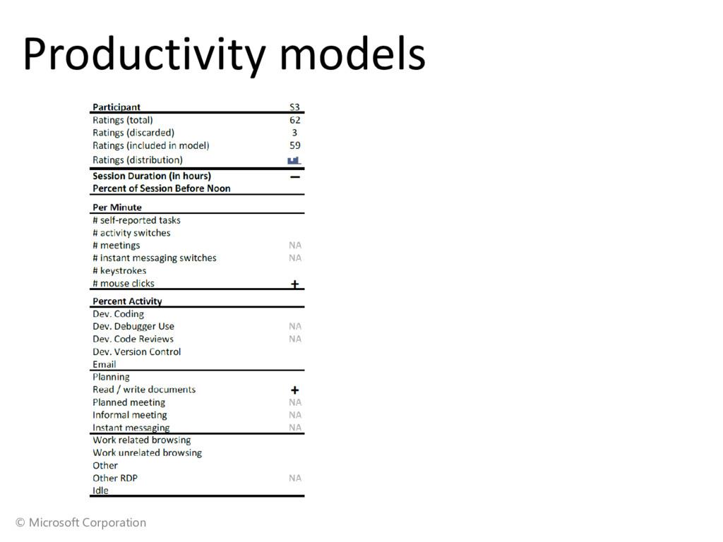 © Microsoft Corporation Productivity models