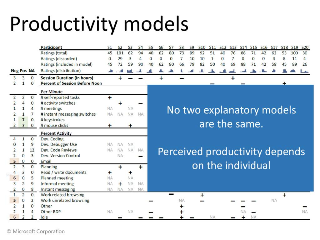 © Microsoft Corporation Productivity models No ...