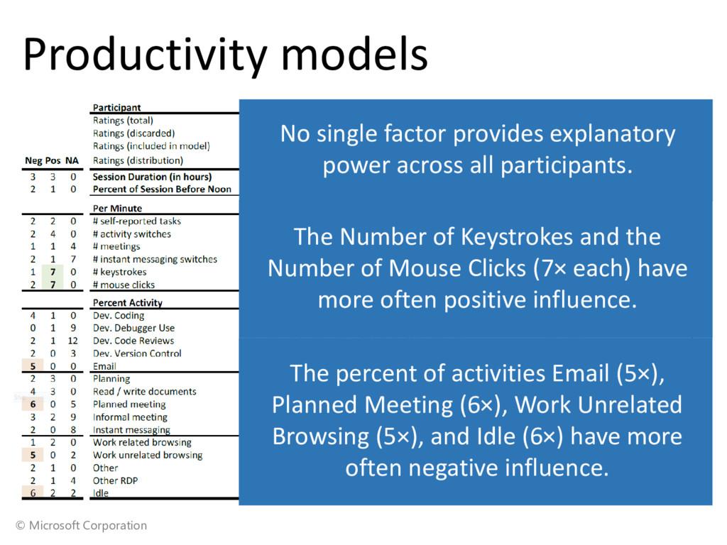 © Microsoft Corporation Productivity models The...