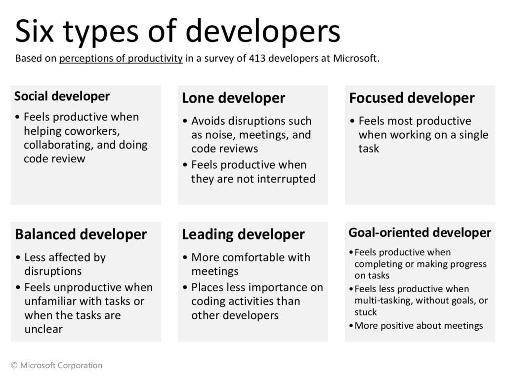 © Microsoft Corporation Six types of developers...