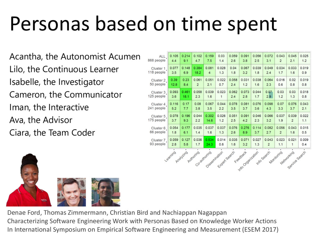© Microsoft Corporation Personas based on time ...