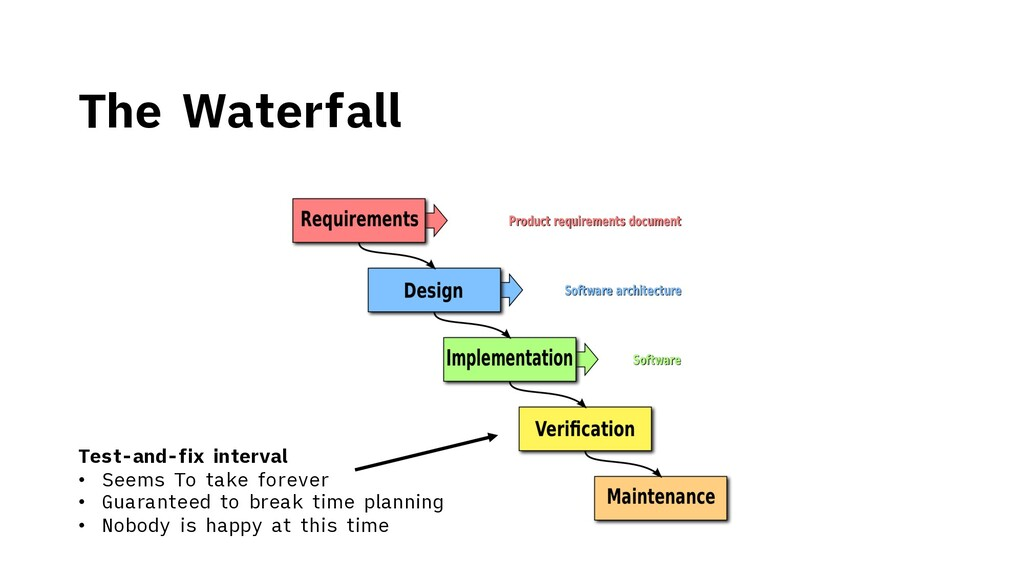 The Waterfall Test-and-fix interval • Seems To ...