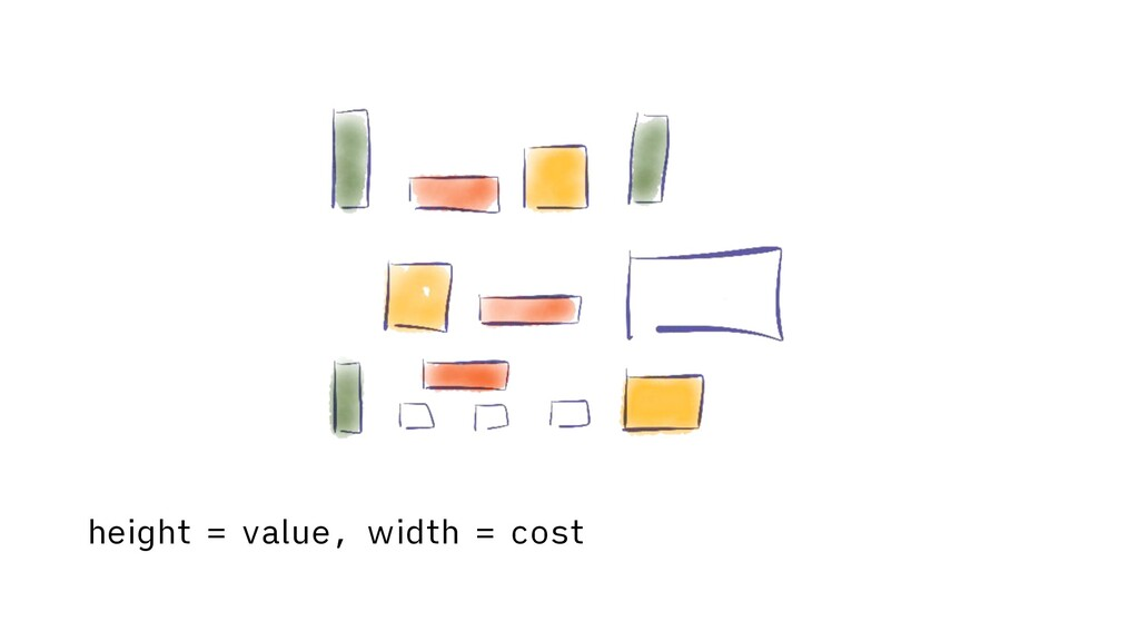 height = value, width = cost