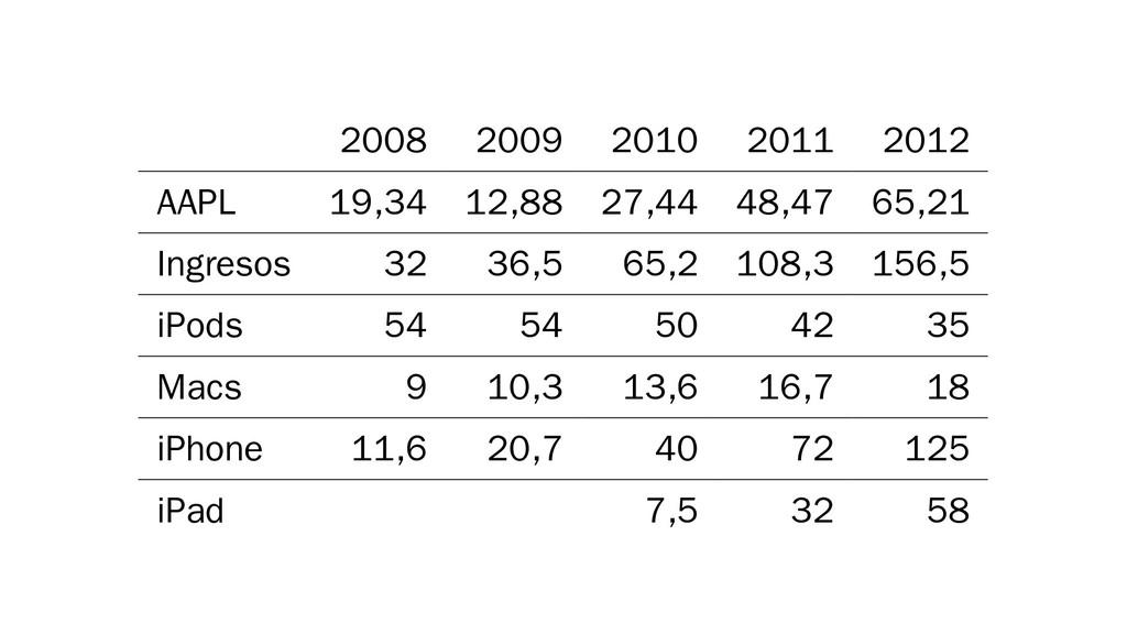 2008 2009 2010 2011 2012 AAPL 19,34 12,88 27,44...