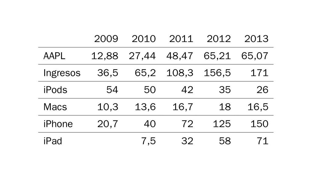 2009 2010 2011 2012 2013 AAPL 12,88 27,44 48,47...