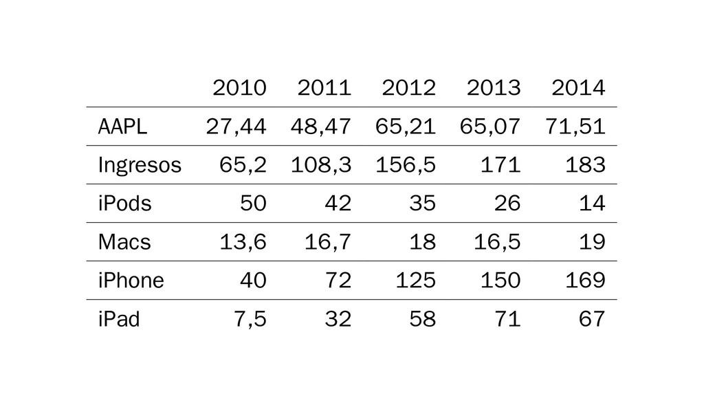 2010 2011 2012 2013 2014 AAPL 27,44 48,47 65,21...